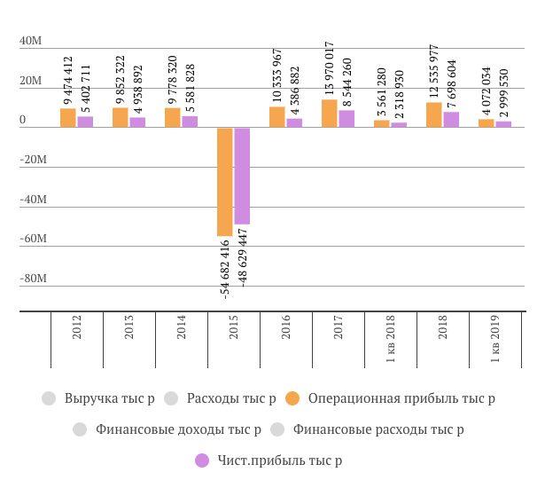 Энел Россия прибыль за 1 квартал 2019 года