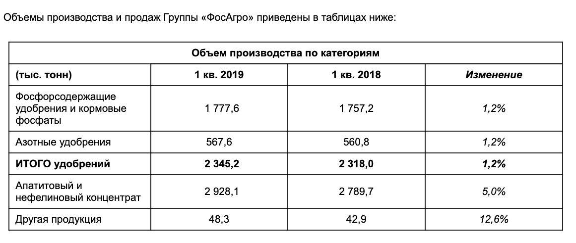 Фосагро производство в 1 квартале 2019