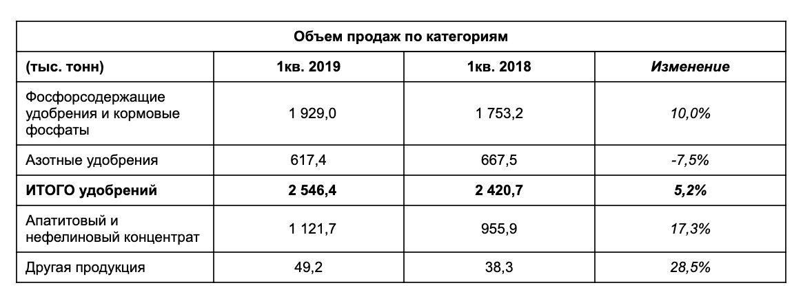 Фосагро продажи в 1 квартале 2019
