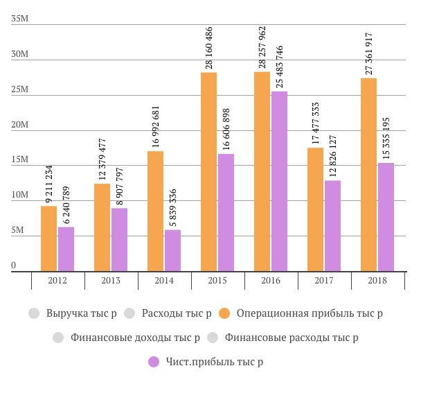 чистая прибыль ВСМПО-АВИСМА в 2018 году