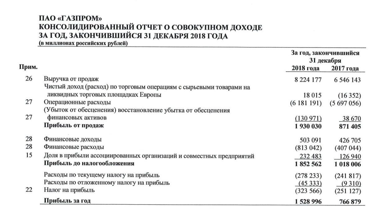 Газпром отчет за 2018 год МСФО