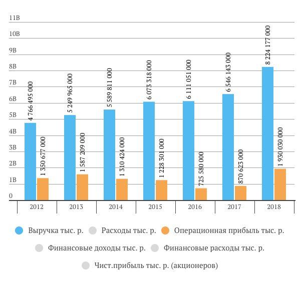 Выручка, операционная прибыль и чистая прибыль Газпрома в 2018 году