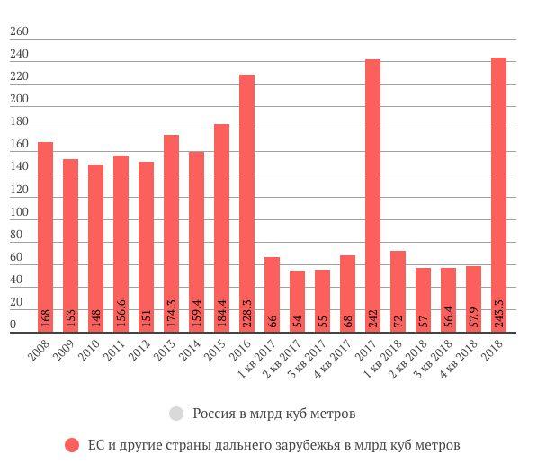 Газпром поставки газа в ЕС в 2018 году