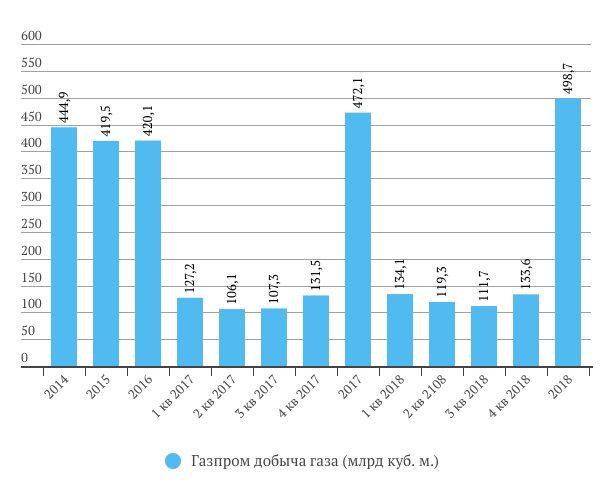 Газпром добыча газа в 2018 году