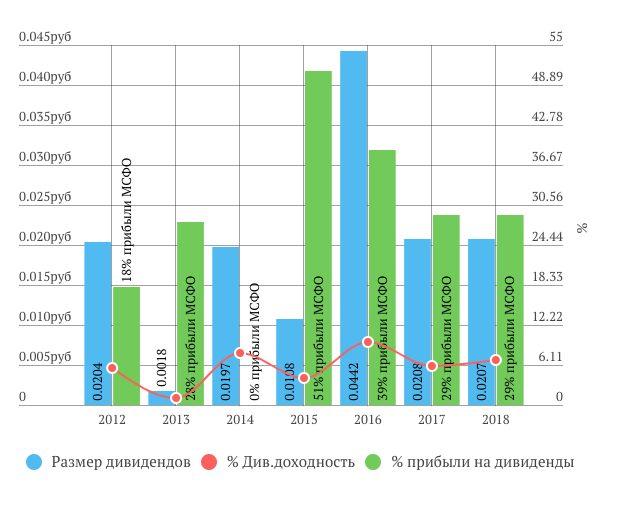 МРСК Центра дивиденды за 2018 год