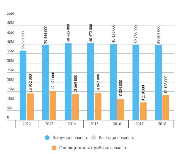 Выручка, операционная прибыль и чистая прибыль МГТС 2018