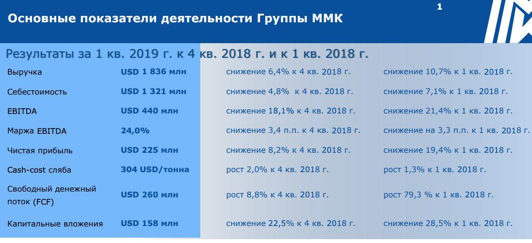 ММК отчет за 1 квартал 2019 года по МСФО