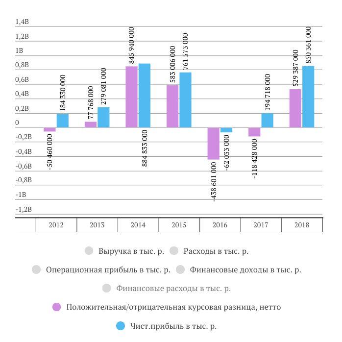 Связь курсовой разницы и чистой прибыли Сургутнефтегаз