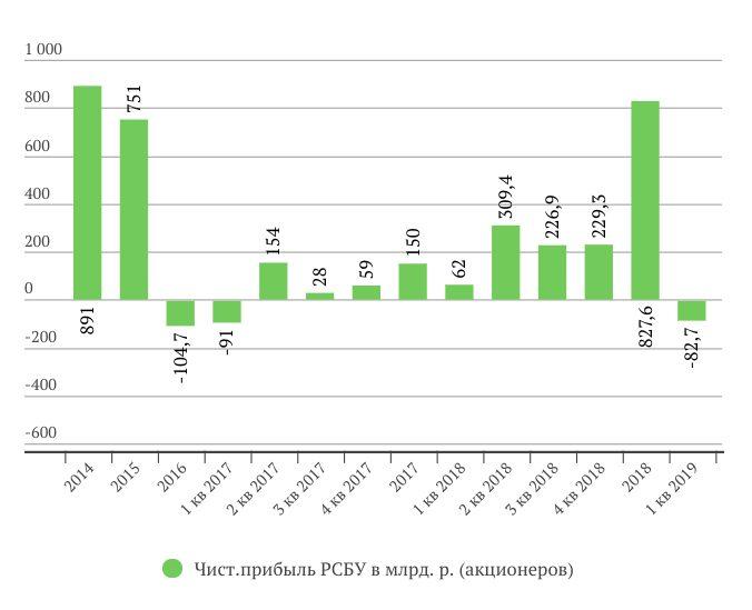 Сургутнефтегаз прибыль за 1 квартал 2019 года РСБУ