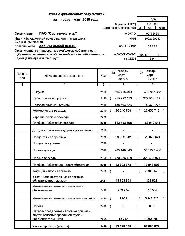 Сургутнефтегаз отчет за 1 квартал 2019 года РСБУ
