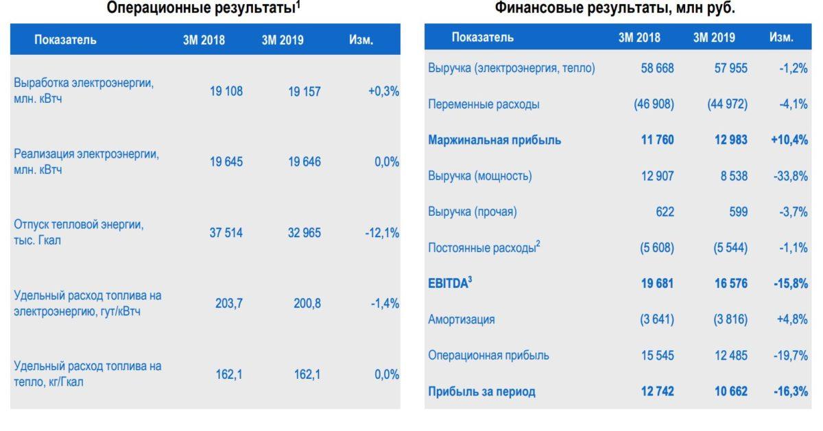 Мосэнерго анализ отчета за 1 квартал 2019 года МСФО
