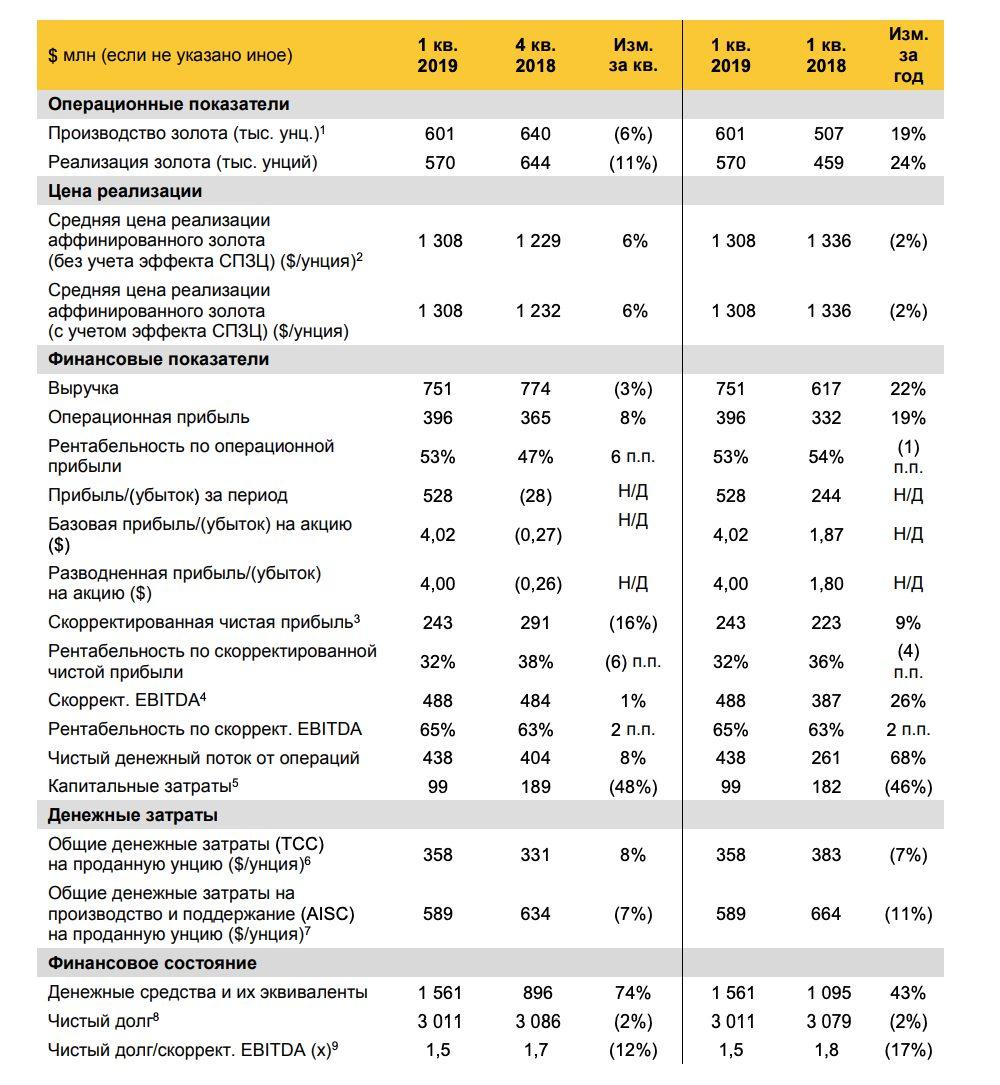 Полюс отчета за 1 квартал 2019 года МСФО