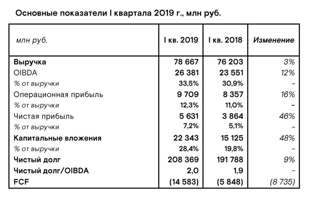 Ростелеком анализ отчета за 1 квартал 2019 года МСФО