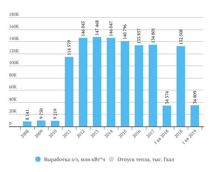 Операционные показатели Интер РАО в 1 квартале 2019