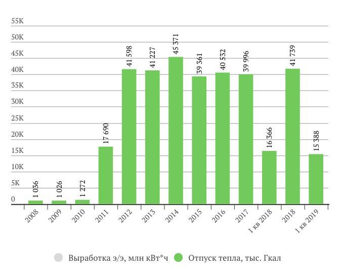 Операционные показатели Интер РАО в 1 квартале 2019 года