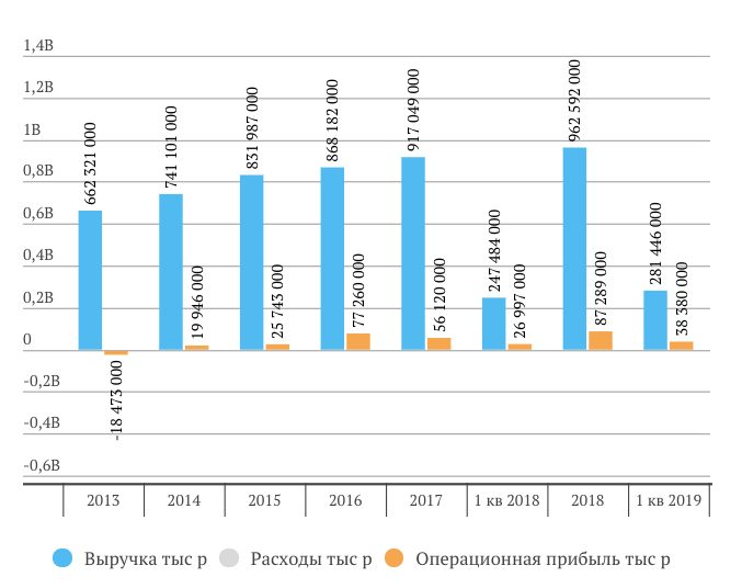 Интер РАО анализ отчета за 1 квартал 2019 года МСФО