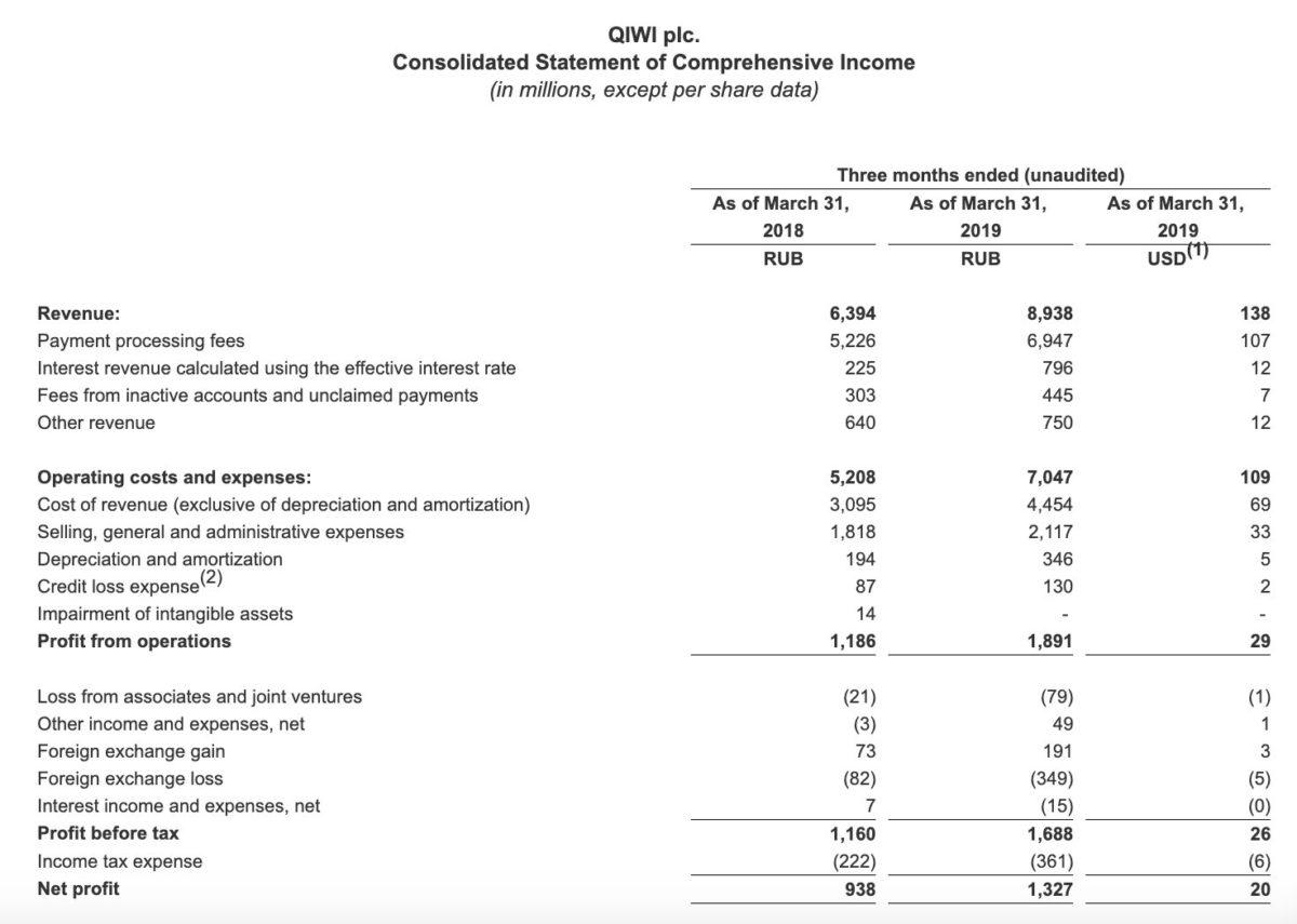 Qiwi отчет за 1 квартал 2019 года МСФО