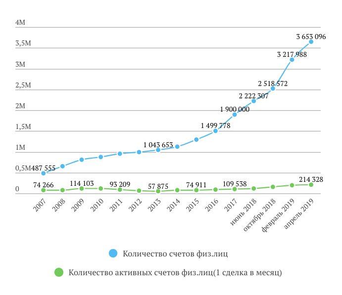 Число клиентов Московской биржи
