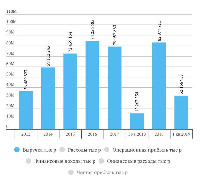 РусАгро отчет за 1 квартал 2019 года МСФО
