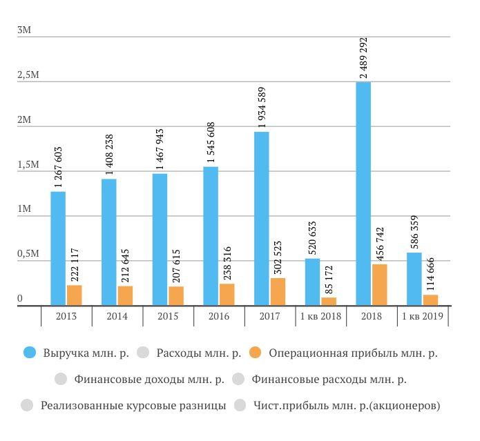 Газпром нефть отчет МСФО за 1 кв. 2019