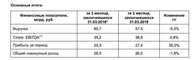 ФСК анализ отчета за 1 квартал 2019 года МСФО