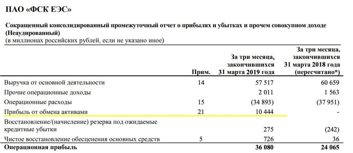 ФСК обмен активами