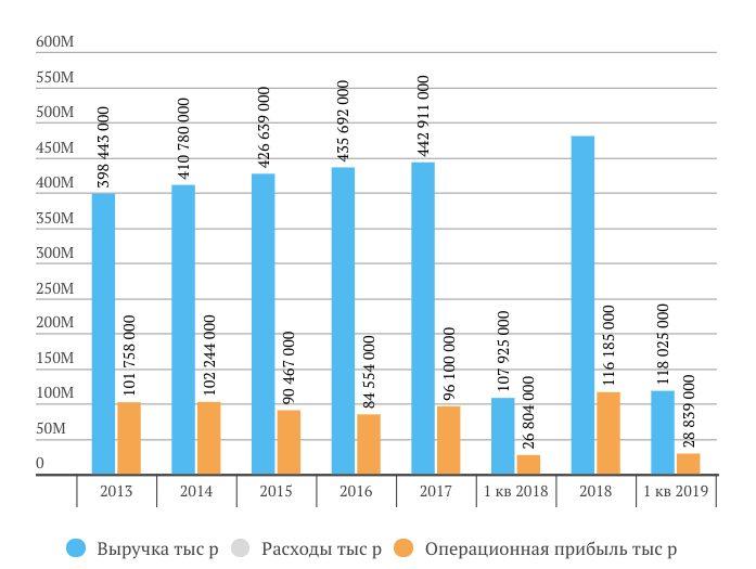 Выручка, операционная прибыль и чистая прибыль МТС 1 кв. 2019 МСФО