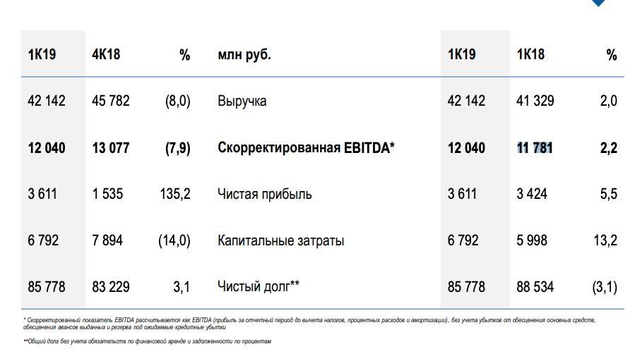 МОЭСК анализ отчета за 1 квартал 2019 года МСФО