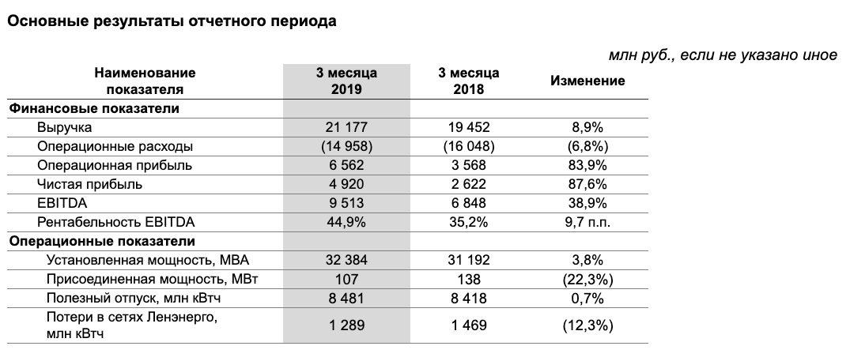 Ленэнерго анализ отчета за 1 квартал 2019 год МСФО