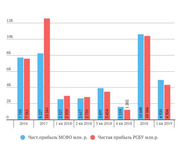 Ленэнерго РСБУ и МСФО сравнение за 1 квартал 2019 год МСФО