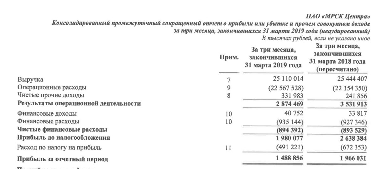 МРСК Центра анализ отчета за 1 квартал 2019 года МСФО