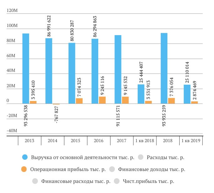 Выручка, операционная прибыль МРСК Центра1 квартал 2019 МСФО