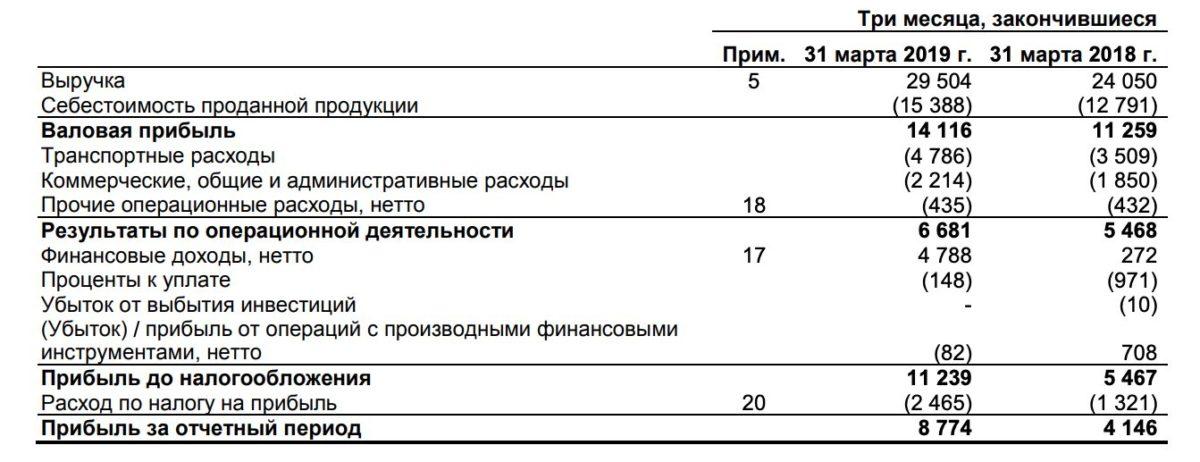Акрон отчет за 1 квартал 2019 года МСФО