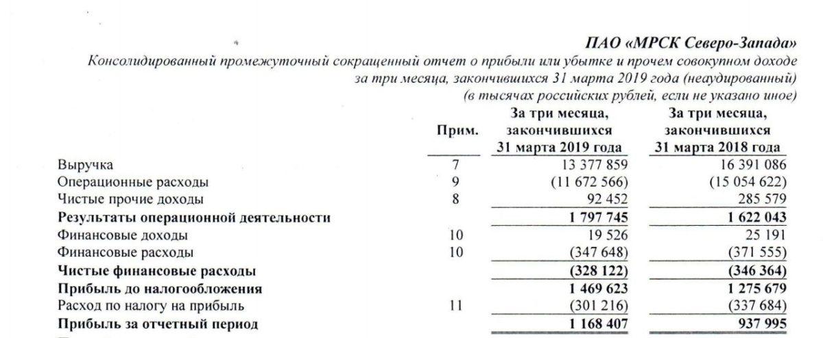 МРСК СЗ анализ отчета за 1 квартал 2019 года МСФО