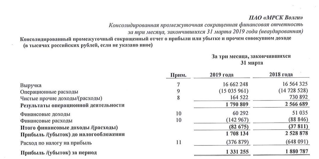 МРСК Волги отчет за 1 квартал 2019 года МСФО