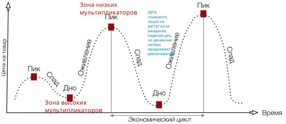 Причины низких мультипликаторов EV/EBITDA или P/E цикличных компаний