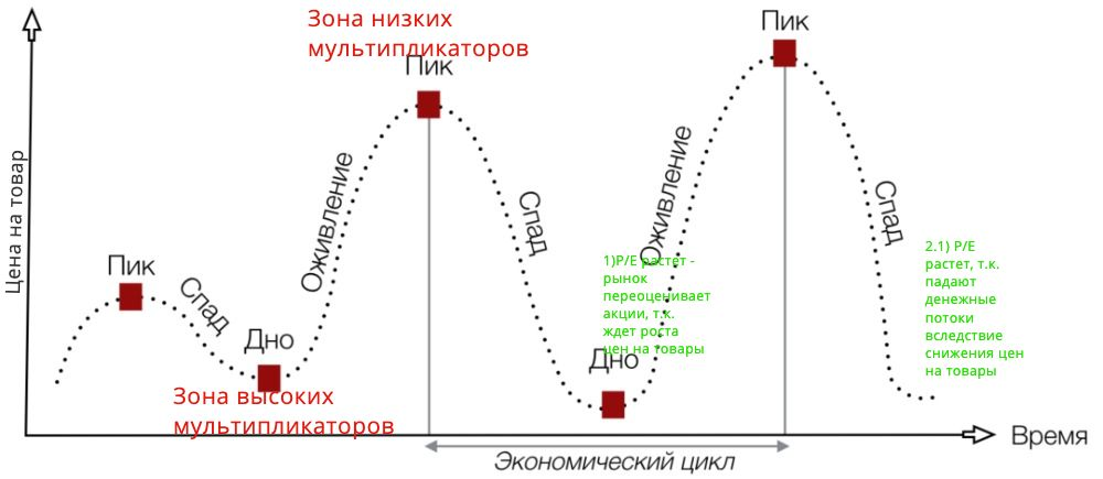 денежные потоки компании↓↓↓ снижались быстрее капитализации↓