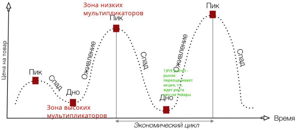 Росту мультипликаторов есть 2 основные причины