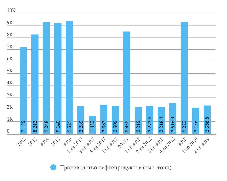В июне 2019 года Татнефть произведено 789,748 тыс. т нефтепродуктов