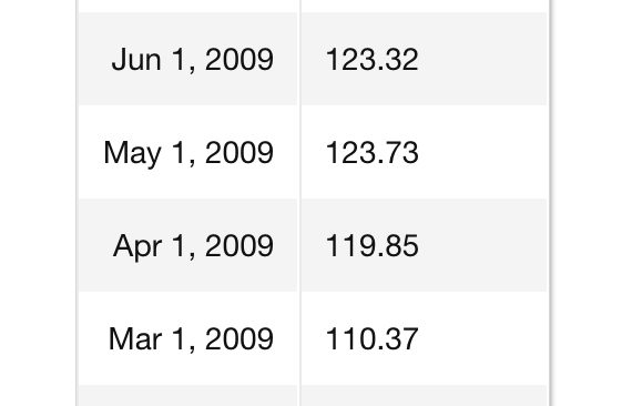 самые высокие мультипликаторы SP500 не на хаях рынка, а в период кризисов