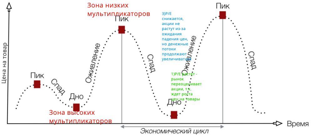 Классическое развитие компании сырьевого сектора