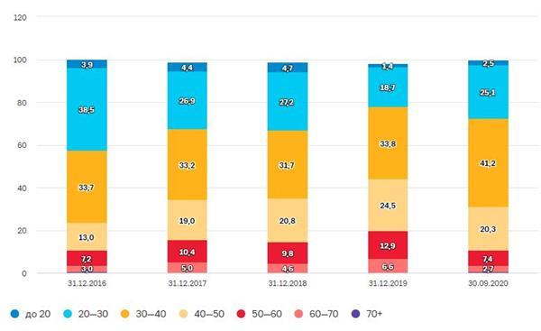 Возрастная структура клиентов на брокерском обслуживании,%