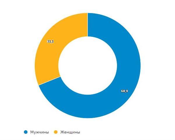 Гендерная структура клиентов по количеству счетов, %