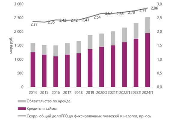 Долговая нагрузка телекоммуникационного сектора