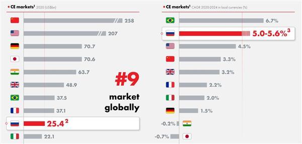 Российский рынок потребительской электроники